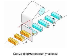 EUROPACK (X-fold) схема формирования упаковки