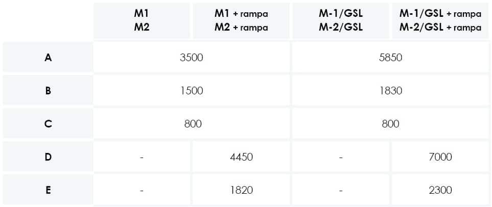 Mod. M 1 и M 2