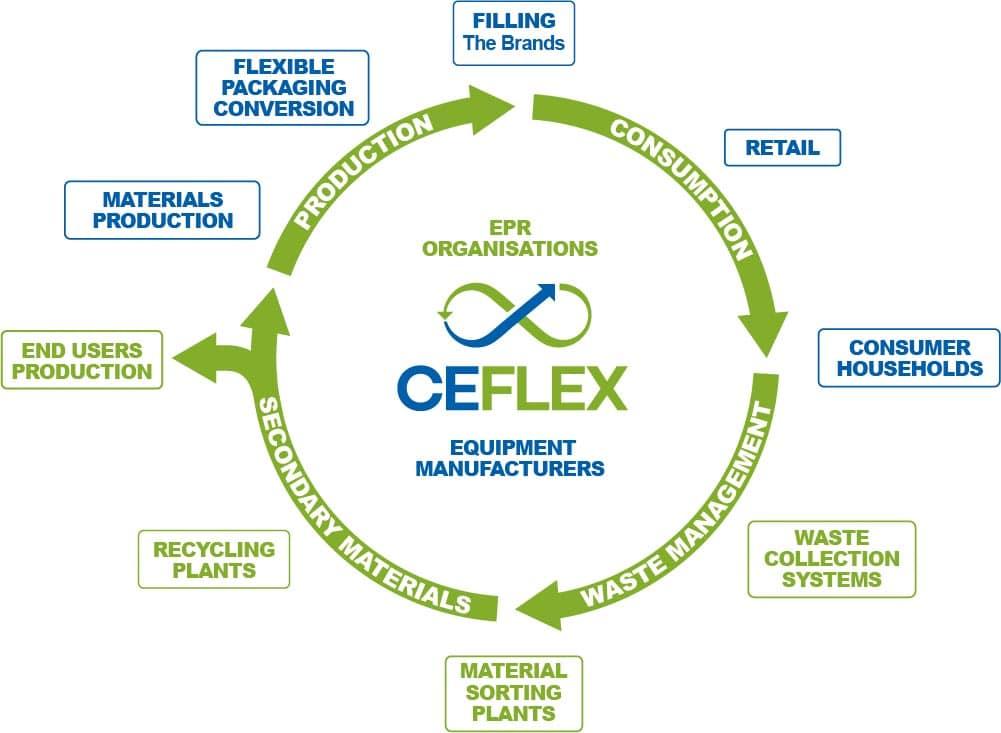 Термоусадочные пленки OXBTEC® барьерные пленки пригодные для вторичной переработки